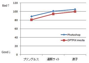 ファイルサイズの比較