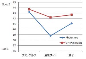PSNR値の比較