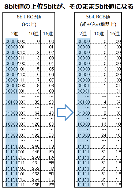 表1: RGB8bit値をRGB5bit値に変換
