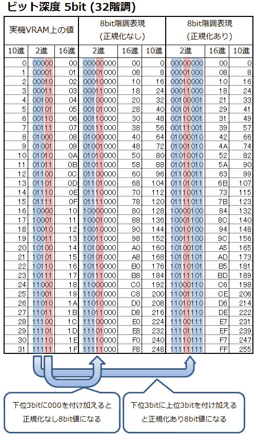 表2: 5bit階調のRGB値を、PCで表示するときのRGB値一覧(正規化なし、あり)