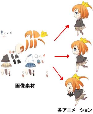 同一素材からのアニメーション作成