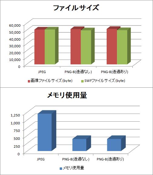 JPEG/PNGのメモリ使用量・SWFファイルサイズの比較グラフ
