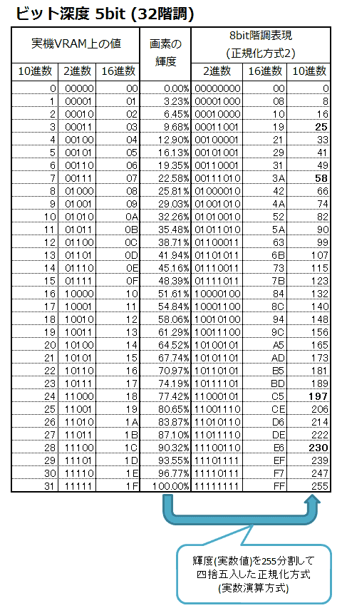 表2: 正規化方式2(実数演算方式)
