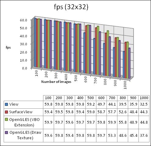 fps 32x32