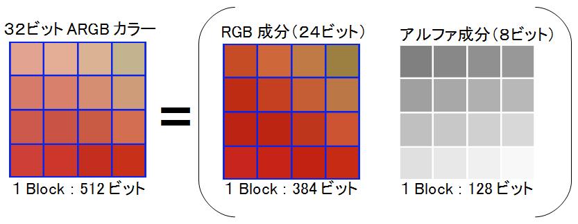 DXTC(S3TC)圧縮のアルゴリズムとは?~後編~ | OPTPiX Labs Blog