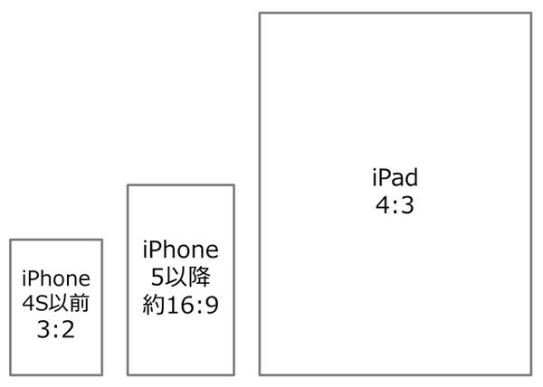 iOS アスペクト比