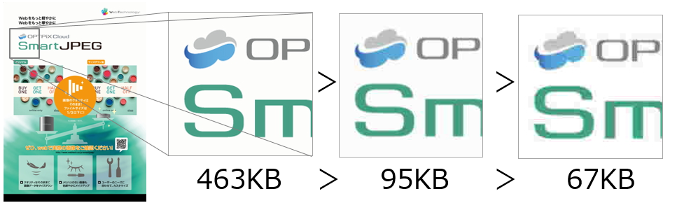 JPEGは画像を軽くすると劣化する