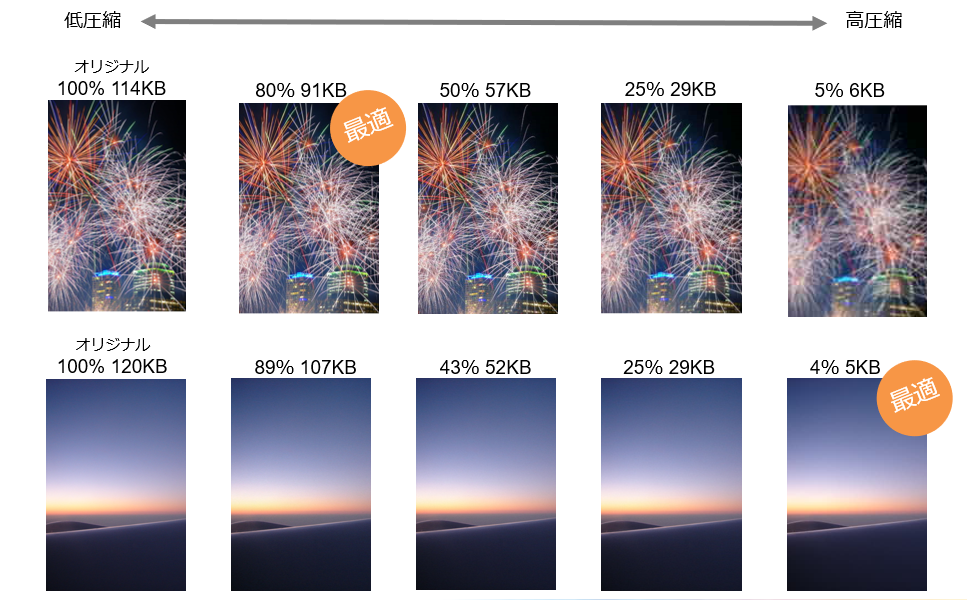 最適な圧縮率は画像によって異なる