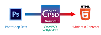 CrossPSD_for_Hybridcast